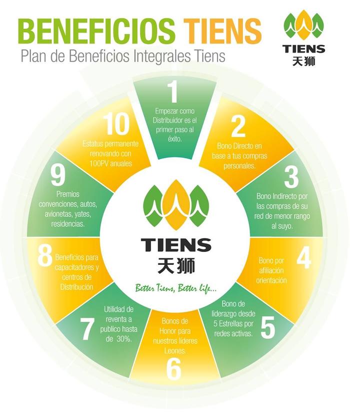 Beneficios Tiens