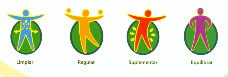 Concepto de Salud Tiens